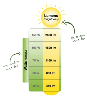 Difference Watts and Lumens